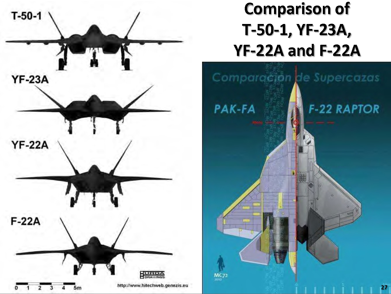 All Types f 22 raptor specs : Objective comparison of F-22's and the T-50's aerodynamics ...