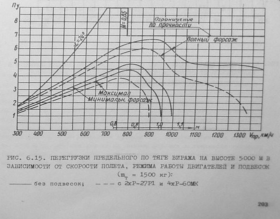 F-16 vs Mig-29 energy maneuverability from test report - F