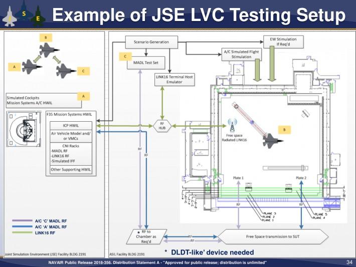 Live Virtual Constructive technology to revolutionize ACM - General