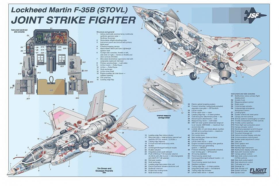 F-35 Graphics - F-35 Design & Construction